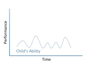 graph showing how children's abilities are not constant, but are instead variable