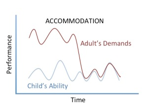 graph showing how you can adjust your demands to match your child's abilities
