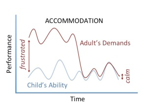 Graph showing that frustration comes when parental expectations exceed the child's abilities